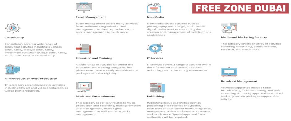Creative Free Zone Fujairah: lista delle categorie commerciali