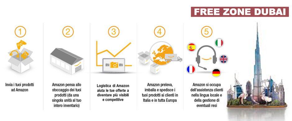 In questi ultimi tempi tutti parlano di Amazon FBA: cosa è? e soprattutto perchè è così interessante se legato a Dubai?